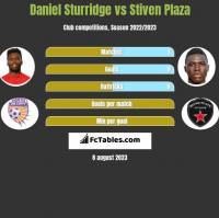 Daniel Sturridge vs Stiven Plaza h2h player stats
