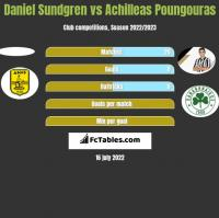 Daniel Sundgren vs Achilleas Poungouras h2h player stats