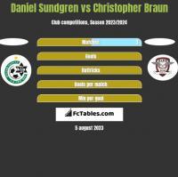 Daniel Sundgren vs Christopher Braun h2h player stats
