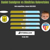 Daniel Sundgren vs Dimitrios Kolovetsios h2h player stats