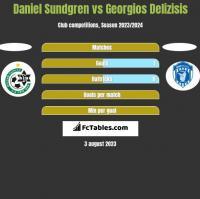 Daniel Sundgren vs Georgios Delizisis h2h player stats