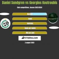 Daniel Sundgren vs Georgios Koutroubis h2h player stats