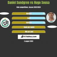 Daniel Sundgren vs Hugo Sousa h2h player stats
