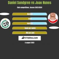 Daniel Sundgren vs Joao Nunes h2h player stats