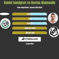 Daniel Sundgren vs Kostas Giannoulis h2h player stats