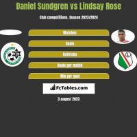 Daniel Sundgren vs Lindsay Rose h2h player stats