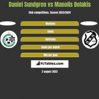 Daniel Sundgren vs Manolis Bolakis h2h player stats