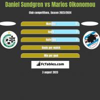 Daniel Sundgren vs Marios Oikonomou h2h player stats