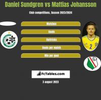 Daniel Sundgren vs Mattias Johansson h2h player stats