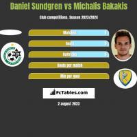 Daniel Sundgren vs Michalis Bakakis h2h player stats