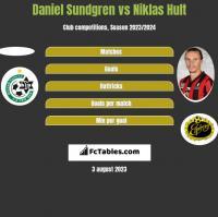 Daniel Sundgren vs Niklas Hult h2h player stats