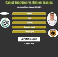 Daniel Sundgren vs Ognjen Vranjes h2h player stats
