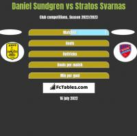 Daniel Sundgren vs Stratos Svarnas h2h player stats