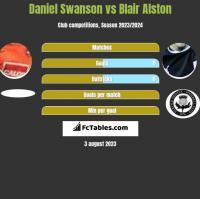 Daniel Swanson vs Blair Alston h2h player stats