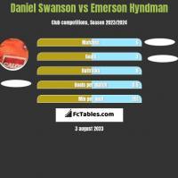 Daniel Swanson vs Emerson Hyndman h2h player stats