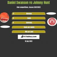 Daniel Swanson vs Johnny Hunt h2h player stats