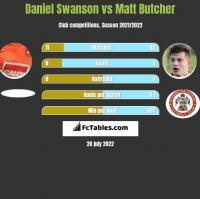 Daniel Swanson vs Matt Butcher h2h player stats