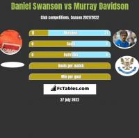 Daniel Swanson vs Murray Davidson h2h player stats