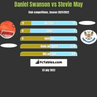 Daniel Swanson vs Stevie May h2h player stats