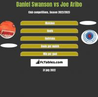 Daniel Swanson vs Joe Aribo h2h player stats