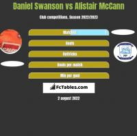 Daniel Swanson vs Alistair McCann h2h player stats