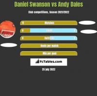 Daniel Swanson vs Andy Dales h2h player stats