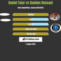 Daniel Tatar vs Damien Dussaut h2h player stats