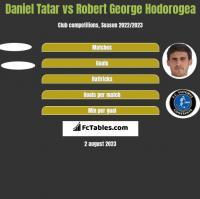Daniel Tatar vs Robert George Hodorogea h2h player stats