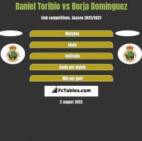 Daniel Toribio vs Borja Dominguez h2h player stats