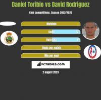 Daniel Toribio vs David Rodriguez h2h player stats