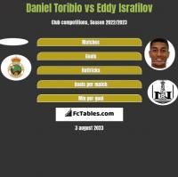 Daniel Toribio vs Eddy Israfilov h2h player stats