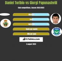 Daniel Toribio vs Giorgi Papunashvili h2h player stats
