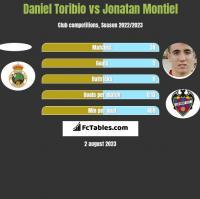 Daniel Toribio vs Jonatan Montiel h2h player stats