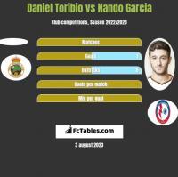 Daniel Toribio vs Nando Garcia h2h player stats