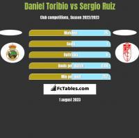 Daniel Toribio vs Sergio Ruiz h2h player stats