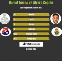 Daniel Torres vs Alvaro Cejudo h2h player stats