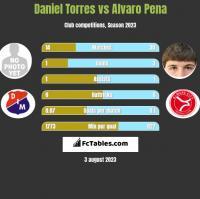 Daniel Torres vs Alvaro Pena h2h player stats