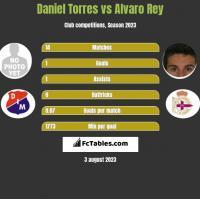 Daniel Torres vs Alvaro Rey h2h player stats