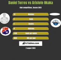 Daniel Torres vs Aristote Nkaka h2h player stats
