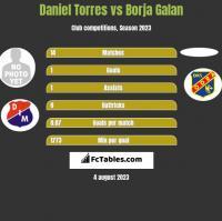 Daniel Torres vs Borja Galan h2h player stats