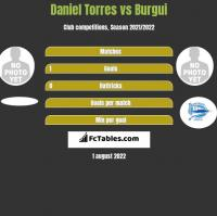 Daniel Torres vs Burgui h2h player stats