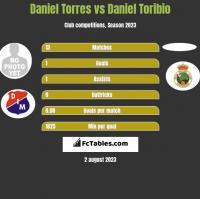 Daniel Torres vs Daniel Toribio h2h player stats