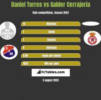 Daniel Torres vs Galder Cerrajeria h2h player stats