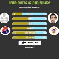 Daniel Torres vs Inigo Eguaras h2h player stats