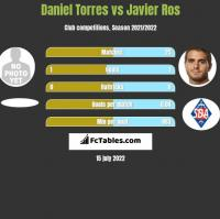 Daniel Torres vs Javier Ros h2h player stats