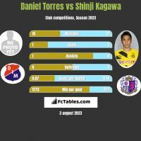 Daniel Torres vs Shinji Kagawa h2h player stats