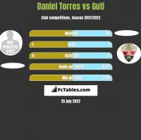 Daniel Torres vs Guti h2h player stats