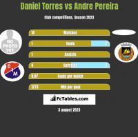 Daniel Torres vs Andre Pereira h2h player stats