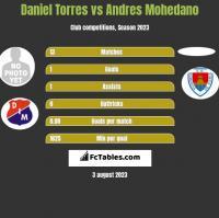 Daniel Torres vs Andres Mohedano h2h player stats