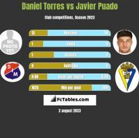 Daniel Torres vs Javier Puado h2h player stats